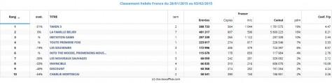 Box office France du 28 jan au 04 fév 2015