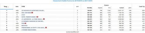 Box office - Top-10 hebdo France du 28 octobre au 03 novembre 2015