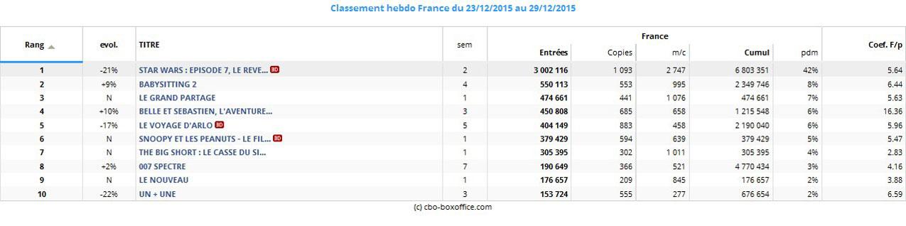 Box-office France du 23 au 29 décembre 2015