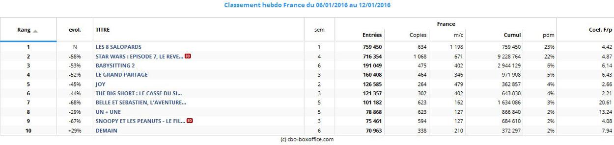 Box-office France du 6-au 12- anvier 2016