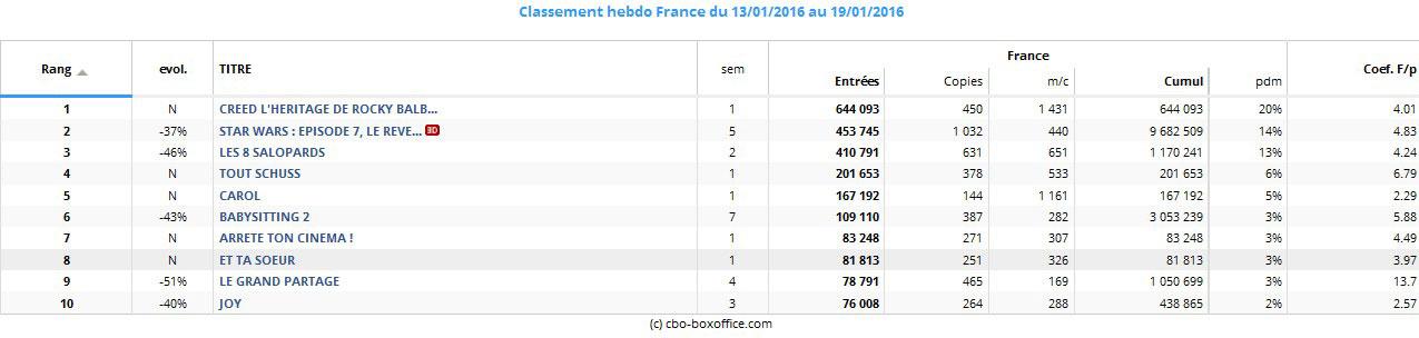Top Hebdo Box office France du 13 au 19 janvier 2016