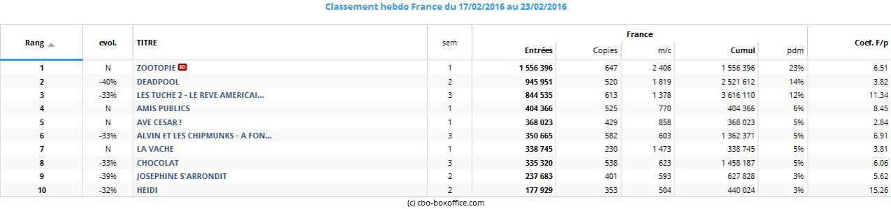 Box office France - Top 10 du 17 au 23 février 2016
