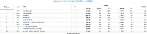 Box Office France - Top 10 du 02 au 08 mars 2016