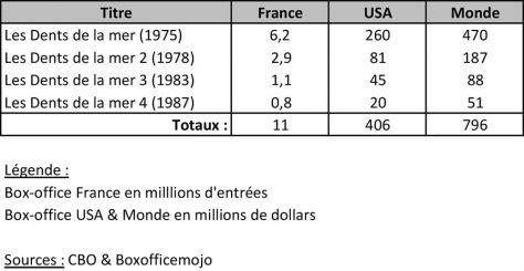 Les Dents de la mer - Box Office
