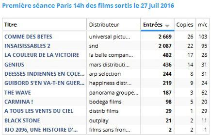 Séance 14h des films sortis le27 juillet 2016